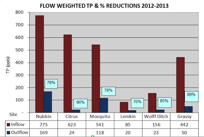 HWTT phosphorus removal efficiencies 2012-2013